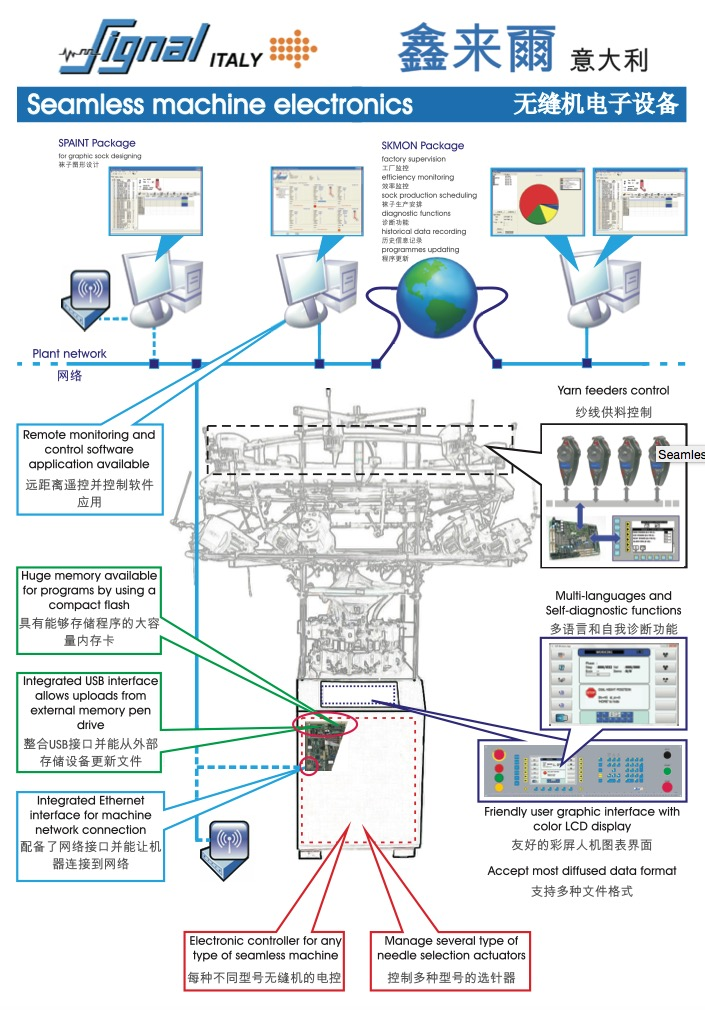 Seamless machine controller architecture China