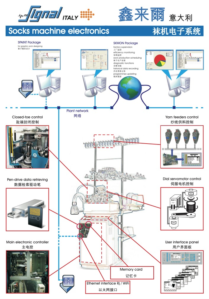 Sock machine controller architecture China